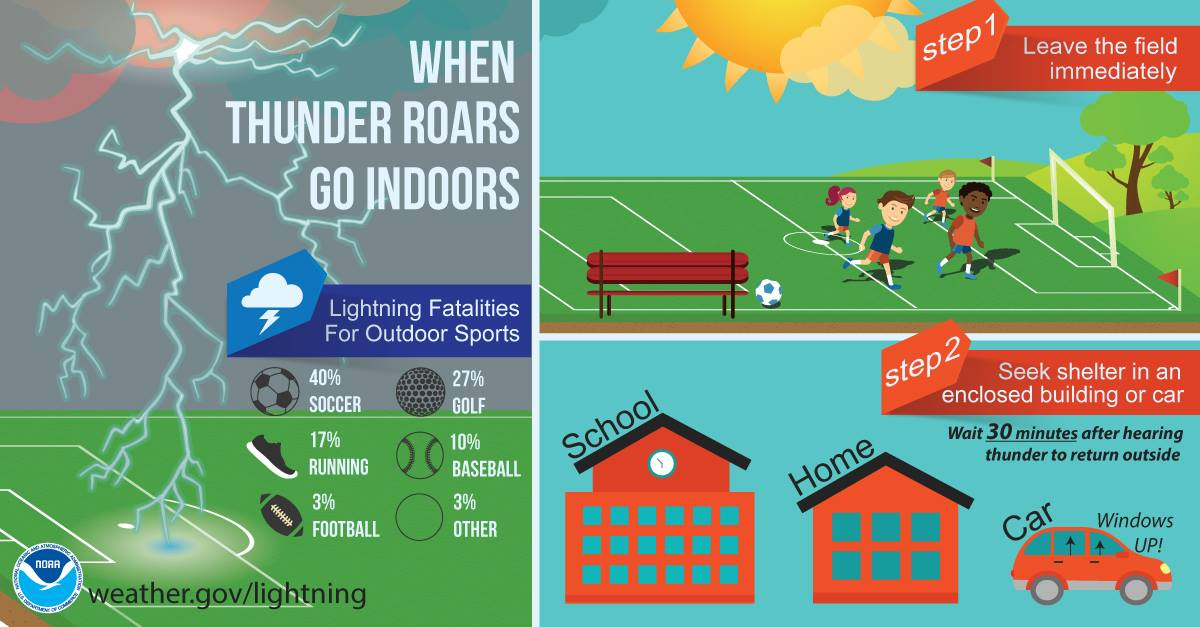 Stay indoors during thunder storms