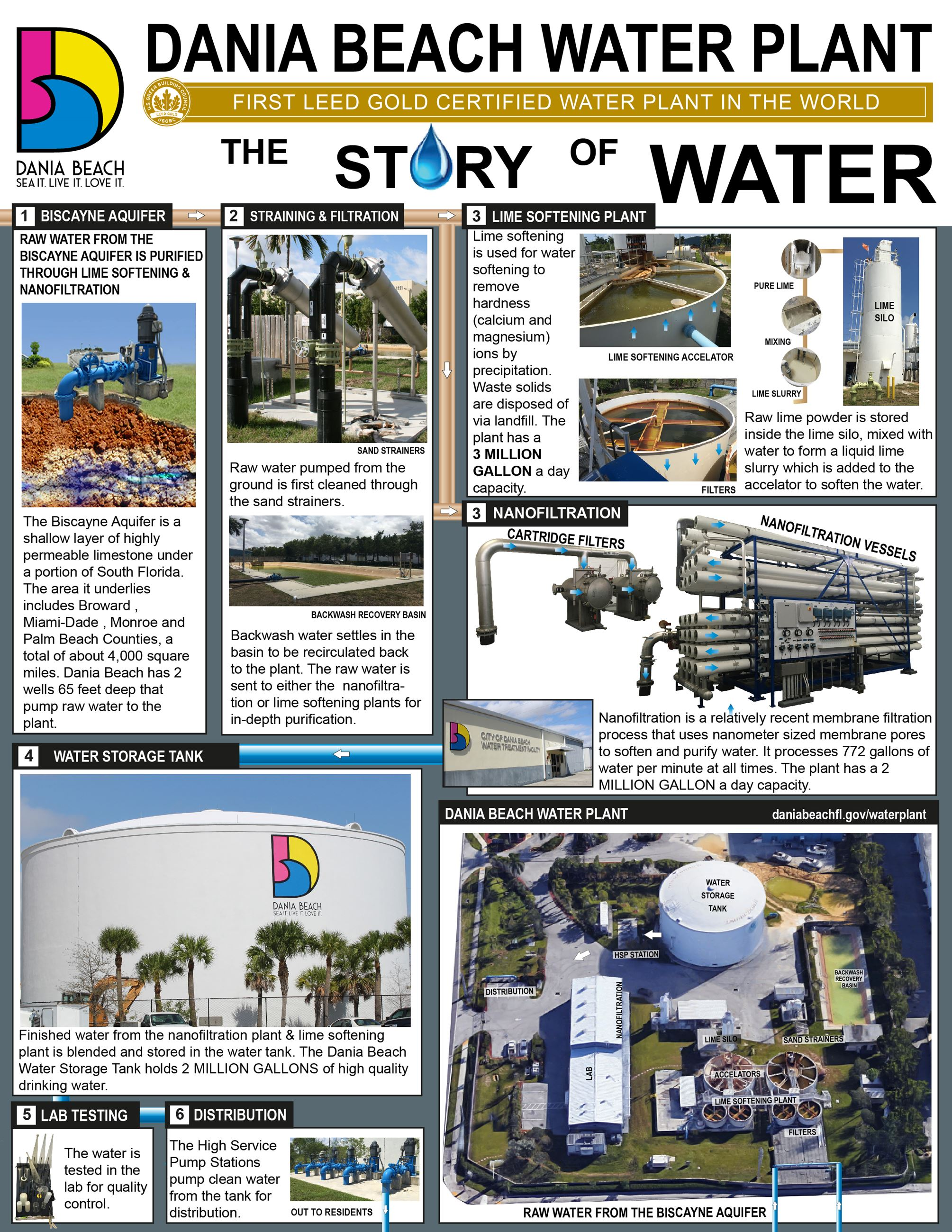 Dania Beach WaterPlant InfoGraphic - First LEED Gold waterplant in the world